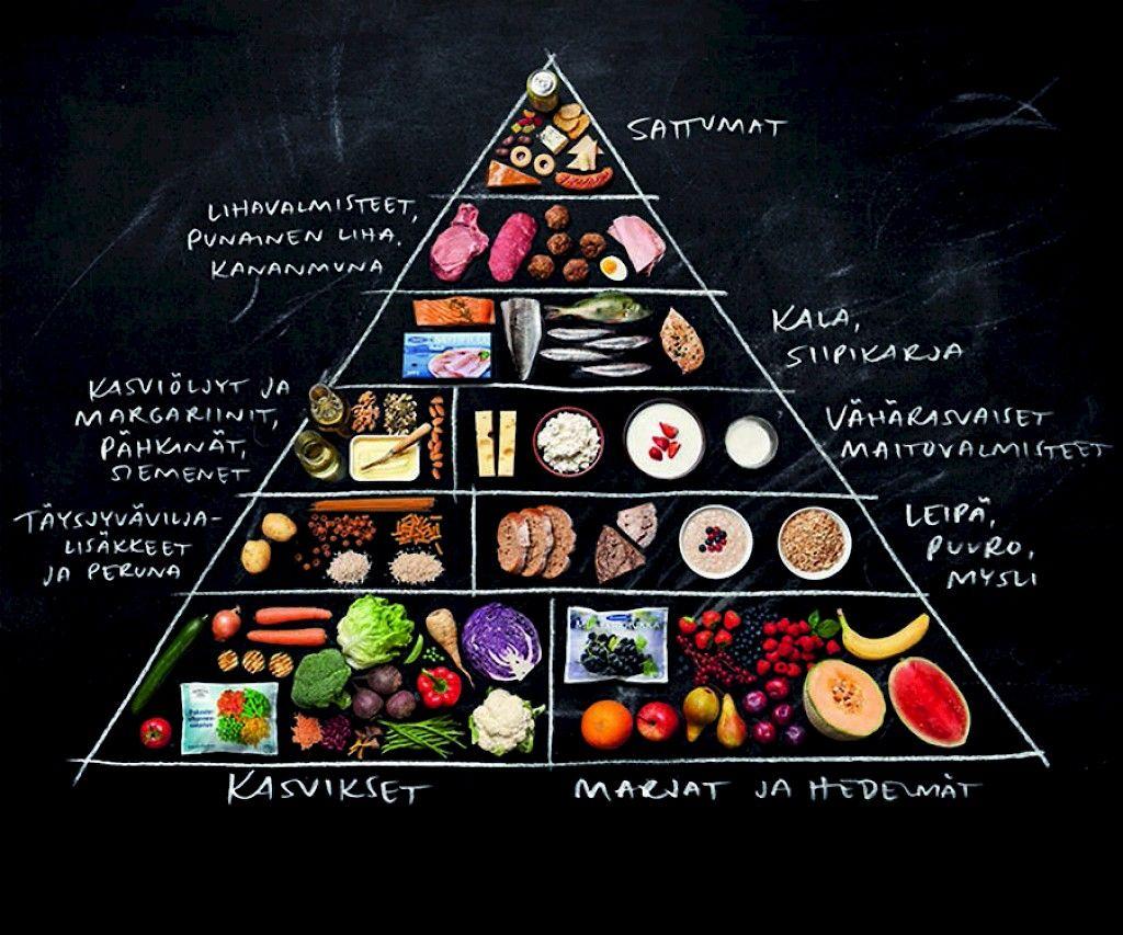 Ruokavalio Ohjelma
